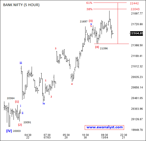 Elliott Wave Analysis of Bank Nifty on 5 hour chart