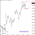 Elliott Wave Analysis Report of Bank Nifty for 12 April 2017