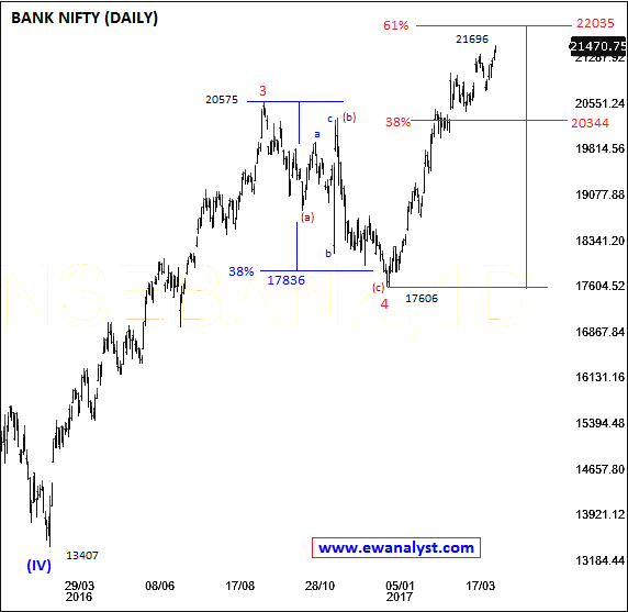 Elliott wave counts of bank nifty on Dailychart