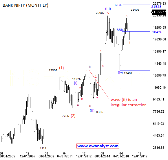 Elliott wave counts of bank nifty on monthly chart