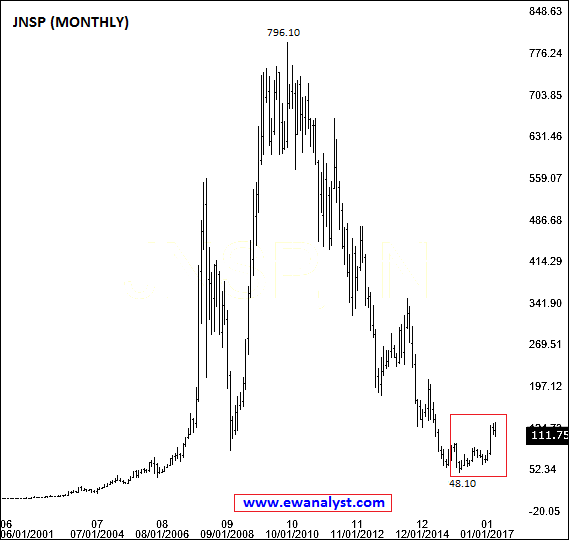 Elliott wave analysis of Jindal steel and Power (JNSP)