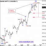 Elliott Wave Analysis Report of Bank Nifty for 22 May 2017