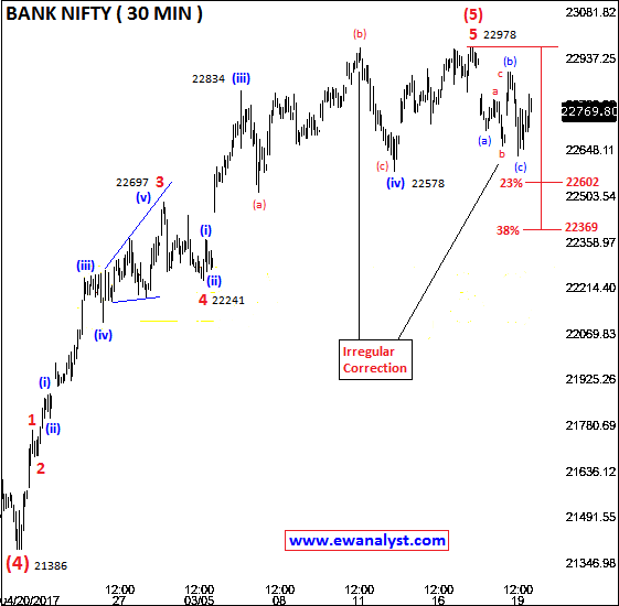 Elliott wave counts of Bank Nifty on 30 Min chart