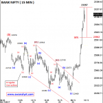 Further Elliott Wave Outlook of Bank Nifty after Achieving Target 22978