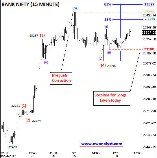 Elliott wave analysis counts of Bank Nifty on 15 Min Chart