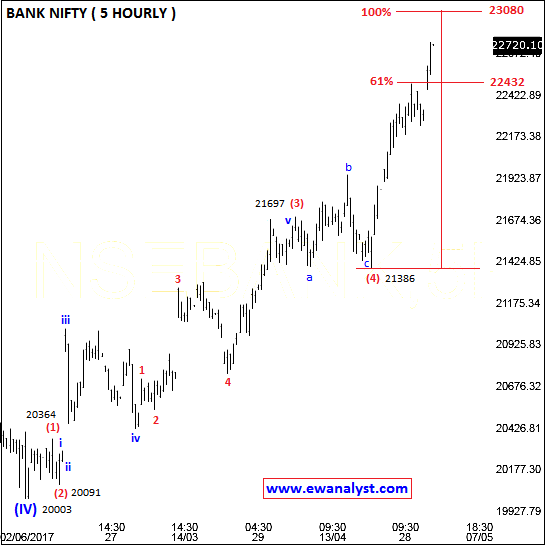 Elliott wave counts of Bank Nifty on 5 Hourly chart