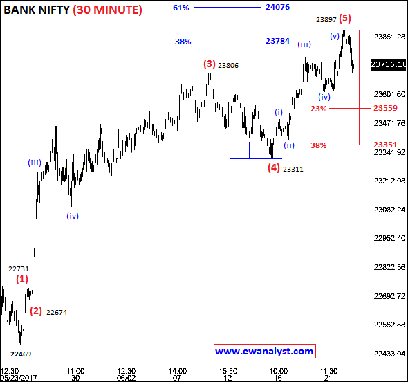 Elliott wave analysis counts of Bank Nifty on 30 Min Chart