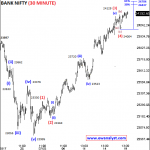 Bank Nifty Can Bounce Sharply Towards 24437-24704 in Short Term