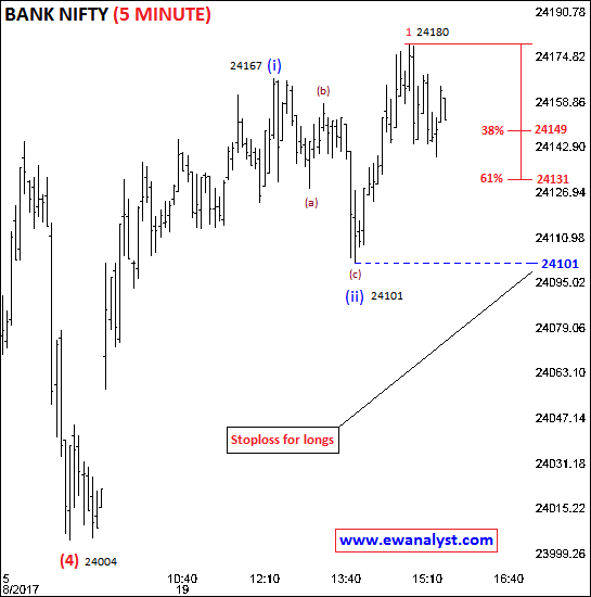 Elliott wave counts of Bank Nifty on 5 Min chart