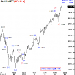 Elliott Wave Analysis Report of Bank Nifty for 25 July 2017