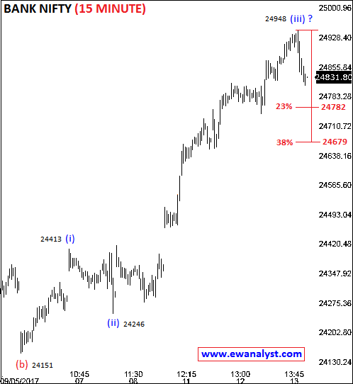Elliott wave counts of Bank Nifty on 15 Min chart