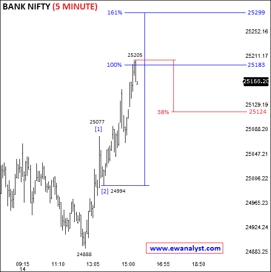 Elliott wave counts of Bank Nifty on 5 Minute chart