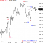 Bank Nifty can bounce above 25780 sharply in coming days