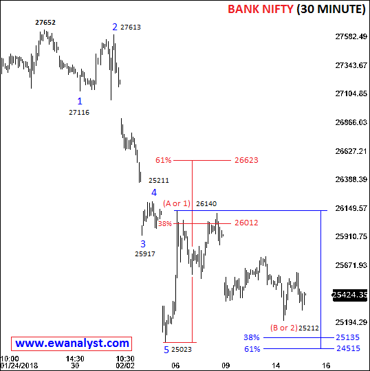 Elliott wave counts of Bank Nifty on 30 Minute chart
