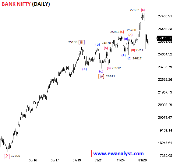 Elliott wave counts of Bank Nifty on Daily chart