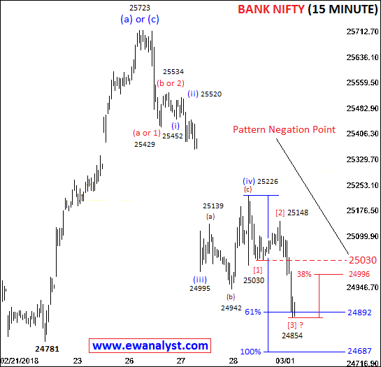Elliott wave counts of Bank Nifty on 15 Minute chart