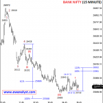 Elliott Wave Outlook and Trading Strategy of Bank Nifty for 23 May 2018 Onward