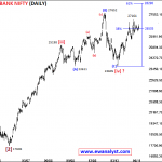 Elliott Wave Analysis Report of Bank Nifty for June 2018 Expiry