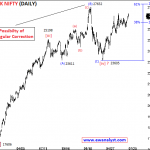 Elliott Wave Outlook and Trading Strategy of Bank Nifty for 16 July 2018 Onward