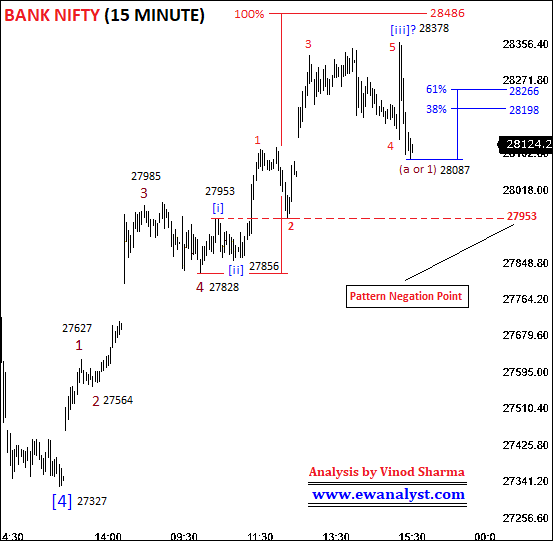 Elliott wave counts of Bank Nifty 15 Minute chart