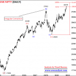Elliott Wave Outlook and Trading Strategy of Bank Nifty for 13 August 2018 Onward