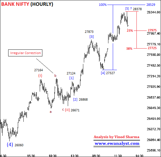 Elliott wave counts of Bank Nifty Hourly chart
