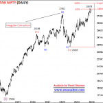 Elliott Wave Outlook and Trading Strategy of Bank Nifty for 23 August 2018 Onward