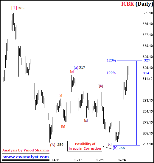 Elliott wave counts of ICICI Bank Ltd on Daily chart