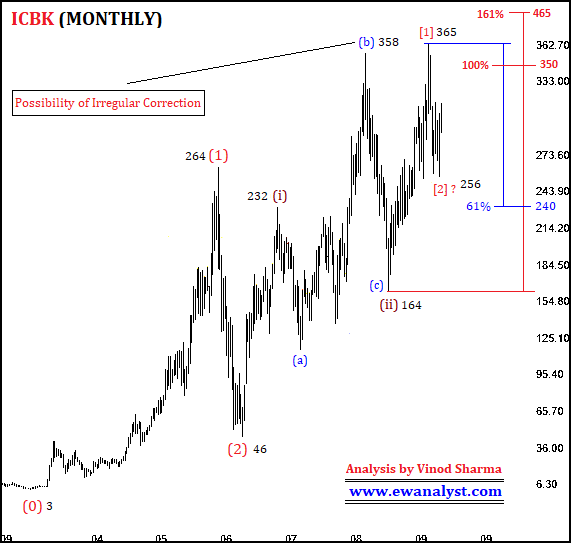 Elliott wave counts of ICICI Bank Ltd (ICBK) on Monthly chart