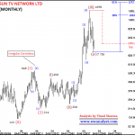 Overall outlook of Sun TV Network Ltd (SUTV) based on Elliott Wave Analysis