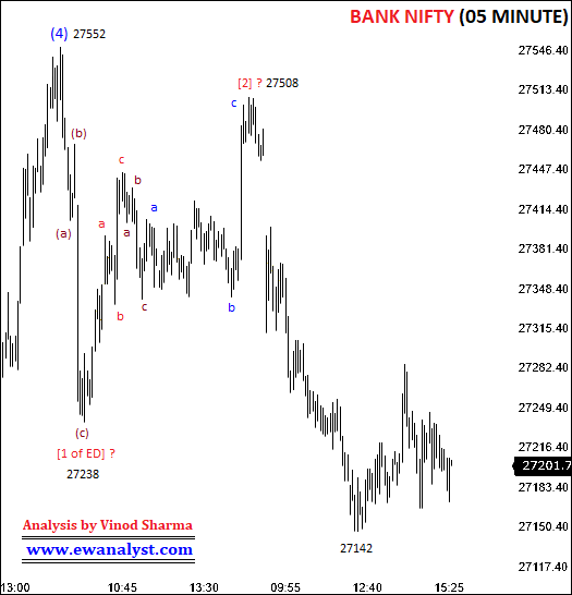 Elliott wave counts of Bank Nifty on 05 Minute chart