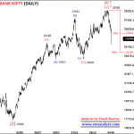 Elliott Wave Outlook and Trading Strategy of Bank Nifty for 24 September 2018 Onward