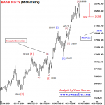 Elliott Wave Analysis of Bank Nifty on All Time Frame Charts dated 08 October 2018