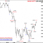 Bank Nifty can Decline by 450-700 Points Before 26431