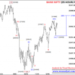 Elliott Wave Outlook of Bank Nifty for 31 December 2018
