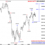 Bank Nifty Outlook and Trading Strategy for 07 January 2019