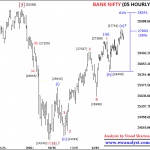 Bank Nifty Can Decline Towards 26923 Very Soon