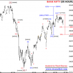 Further Elliott Wave Updates of Bank Nifty for 28 January 2019 Onward
