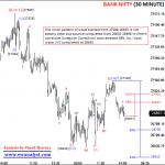 Fresh Elliott Wave Analysis of Bank Nifty on All Time Frame Charts dated 25 February 2019