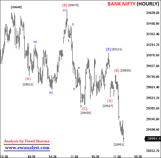 Elliott wave counts of Bank Nifty on Hourly chart