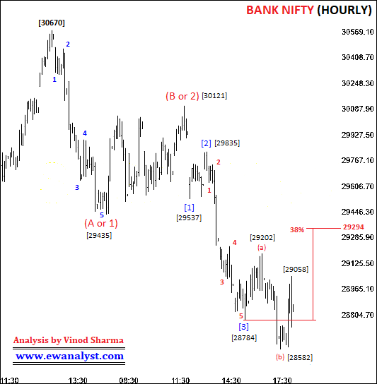 Elliott wave counts of Bank Nifty on Hourly chartElliott wave counts of Bank Nifty on Hourly chart