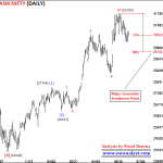 Fresh Elliott Wave Analysis of Bank Nifty for 24 June 2019