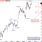 Elliott Wave Outlook and Trading Strategy of Bank Nifty for 08 July 2019