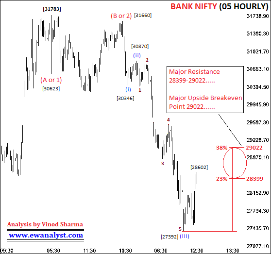 Fresh Elliott Wave Analysis of Bank Nifty on All Time Frame