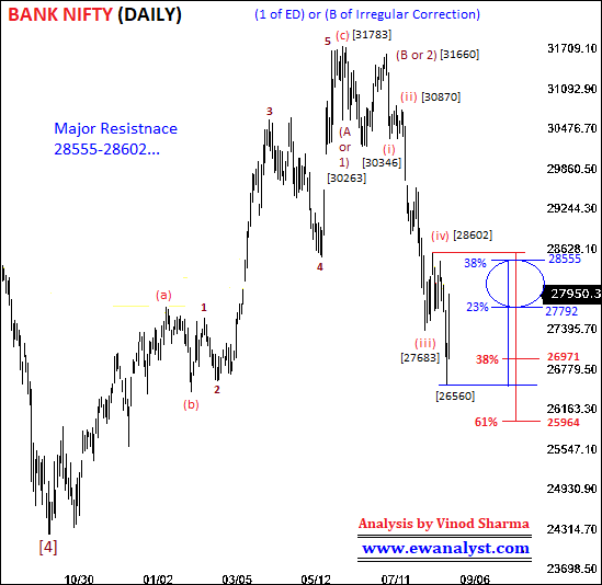 Elliott wave analysis of Bank Nifty on Daily Chart