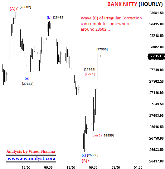 Elliott wave analysis of Bank Nifty on Hourly Chart