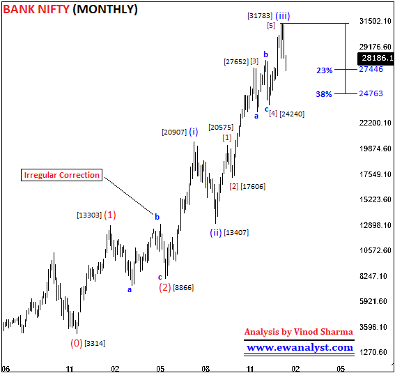 Elliott Wave Analysis of Bank Nifty on Monthly Chart