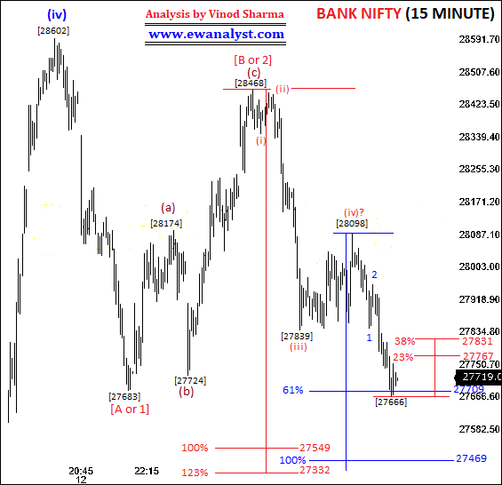 Elliott Wave Analysis of Bank Nifty on 15 Minute Chart