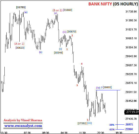 Elliott Wave Analysis of Bank Nifty on 5 Hourly Chart