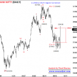 Bank Nifty Outlook for 23 Sep 2019 Onward – EW Analysis